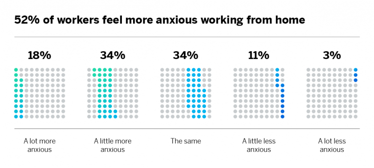 Workers feel more anxious working from home