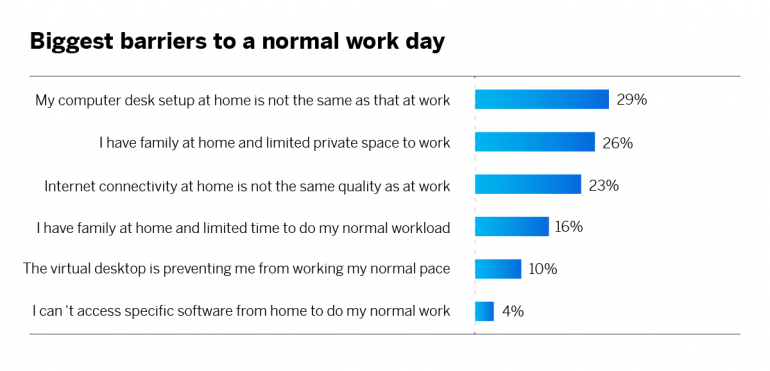 Biggest barriers to a normal work day during COVID-19