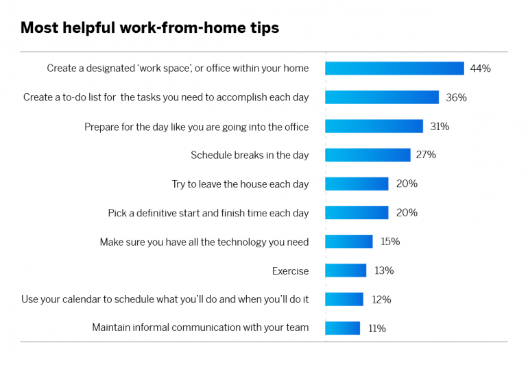 10 work from home tips during COVID-19
