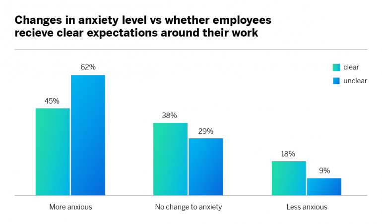changes in anxiety level vs whether employees receive clear expectations around their work