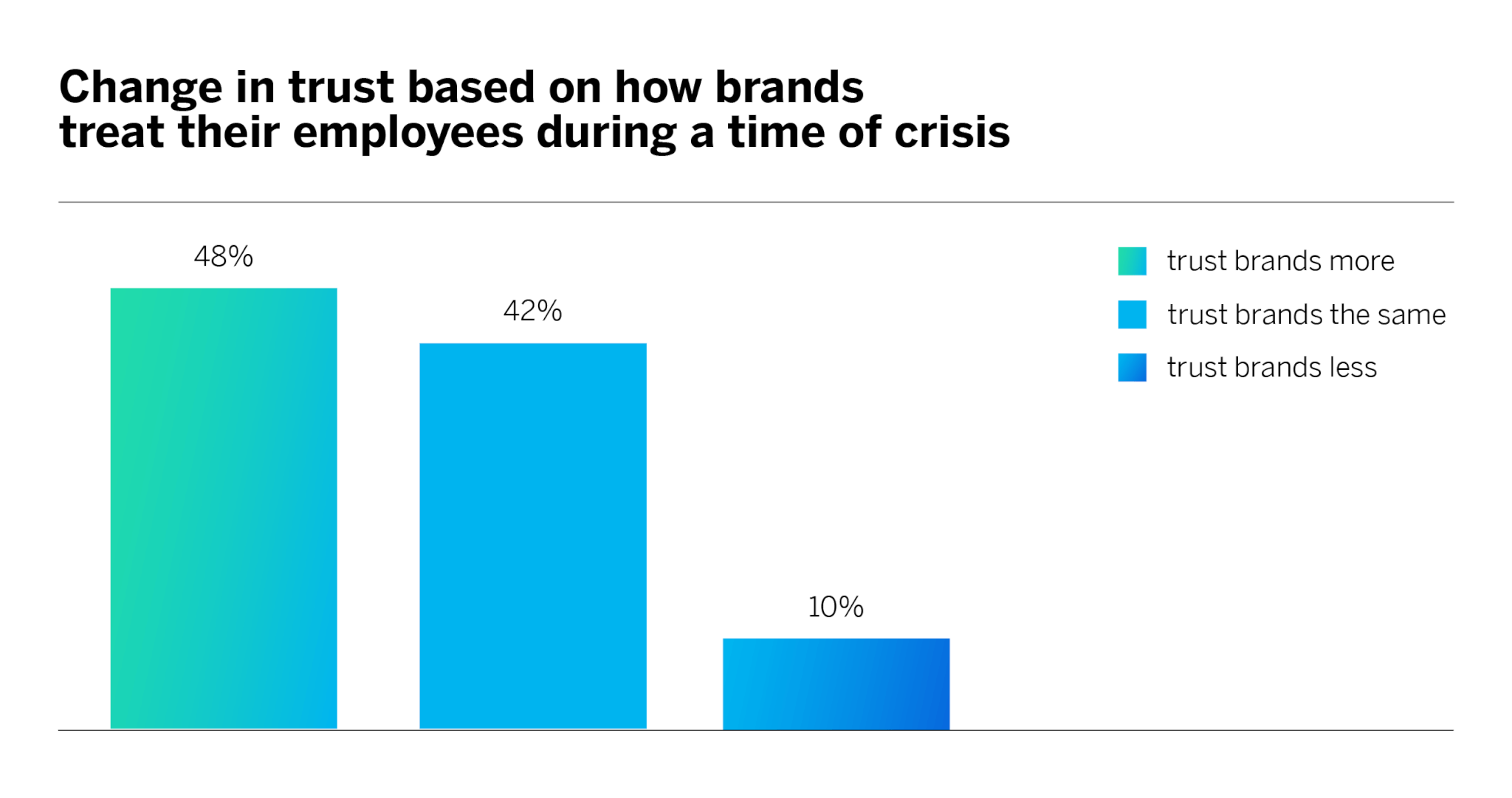 Change in trust based on how brands treat their employees during a time of crisis