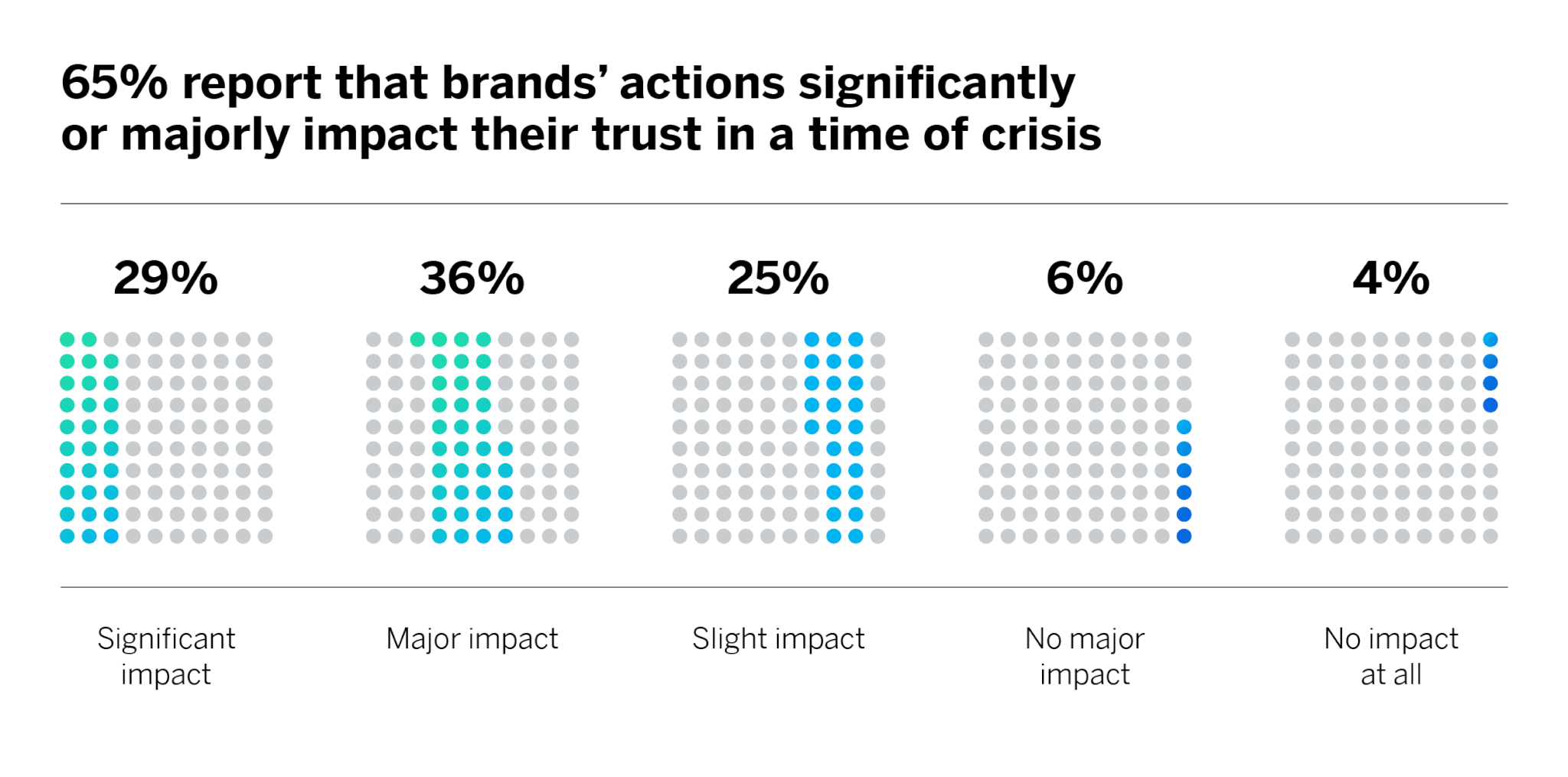 Brand Action Impacts Trust
