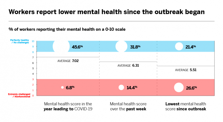 Workers report lower mental health since the outbreak began
