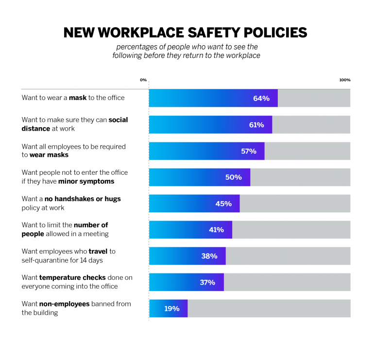 COVID-19 workplace safety policies