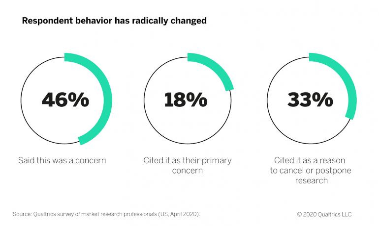 Respondent behavior has changed
