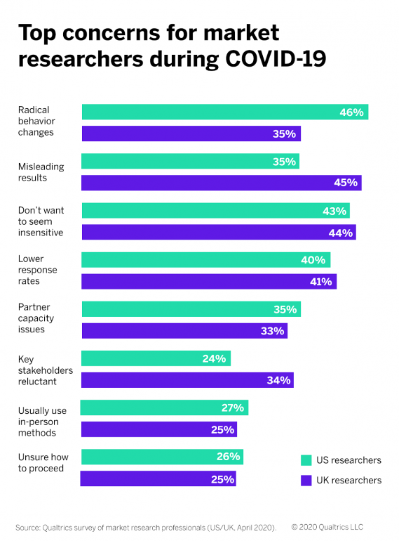 Top concerns UK + US