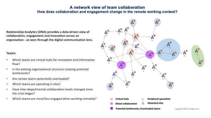 TrustSphere - Network Diagram - Qualtrics May 2020