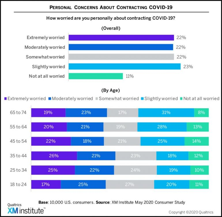 personal concerns about contracting covd-19