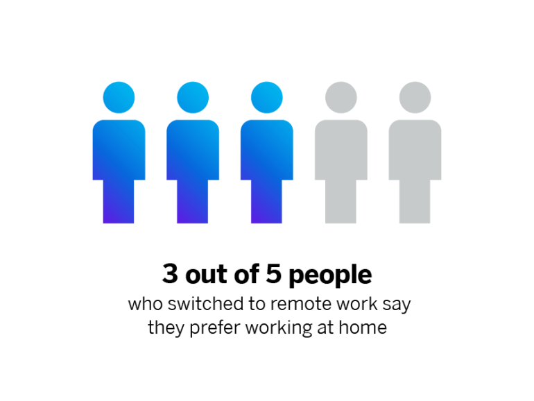 3 out of 5 prefer working at home