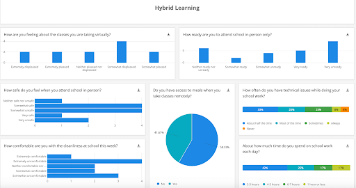 Student operations pulse dashboard