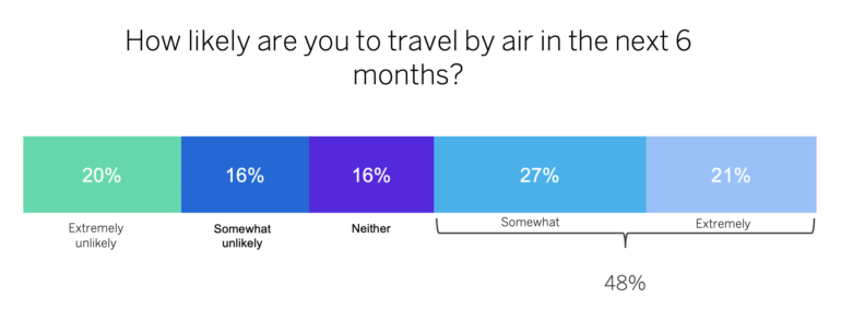 likely to travel