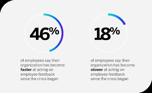 Acting on employee feedback