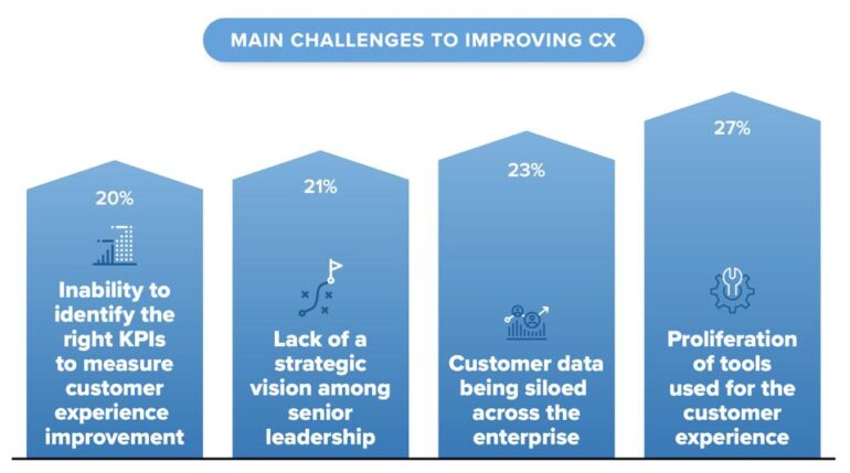 Main challenges to improving cx