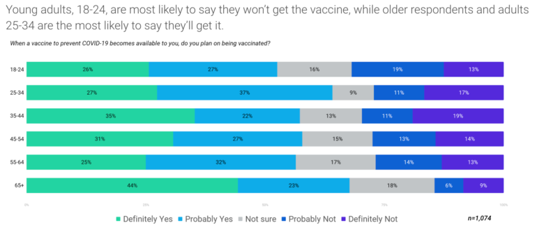 covid vaccine preferences by age