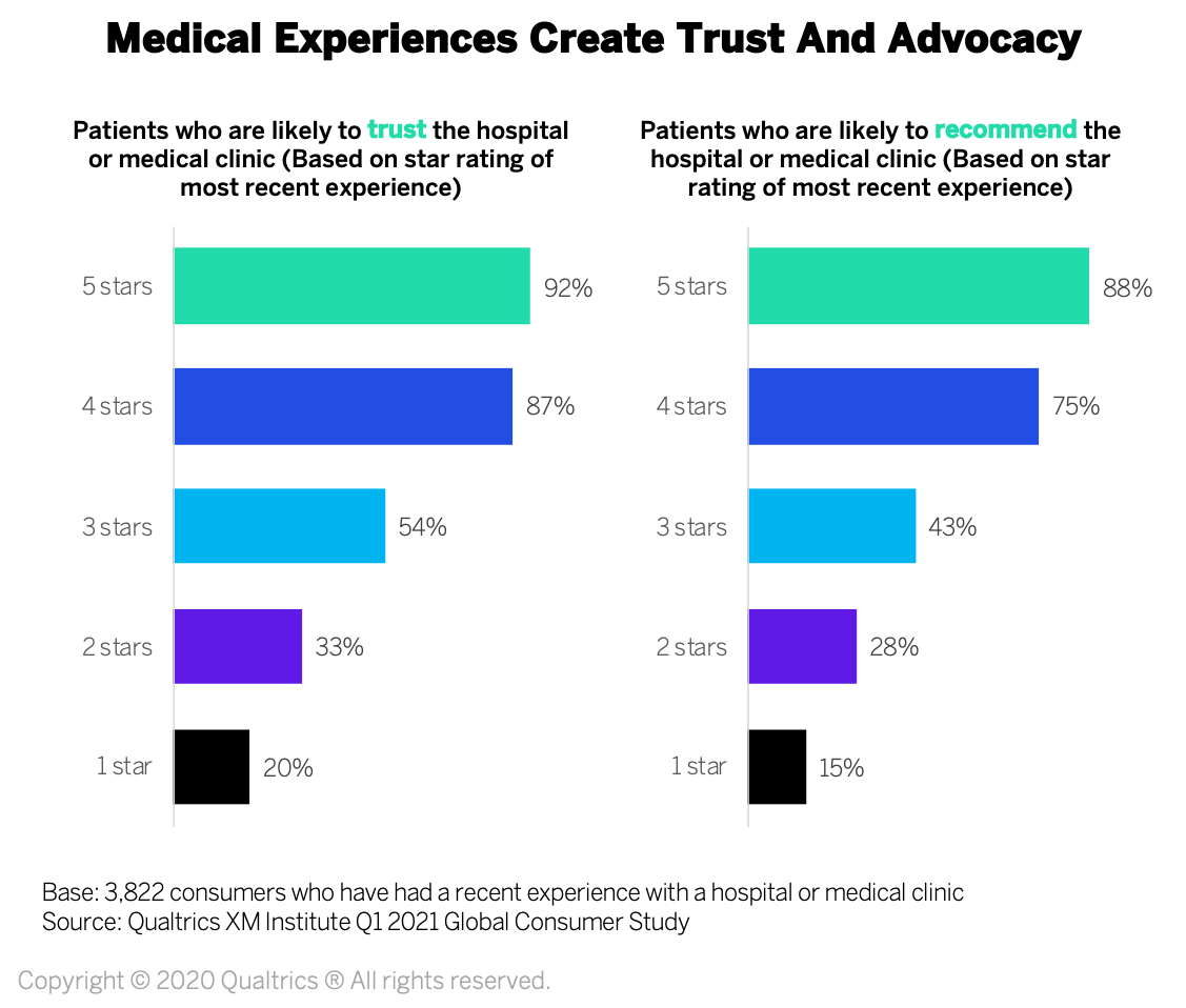 Medical experience create trust and advocacy