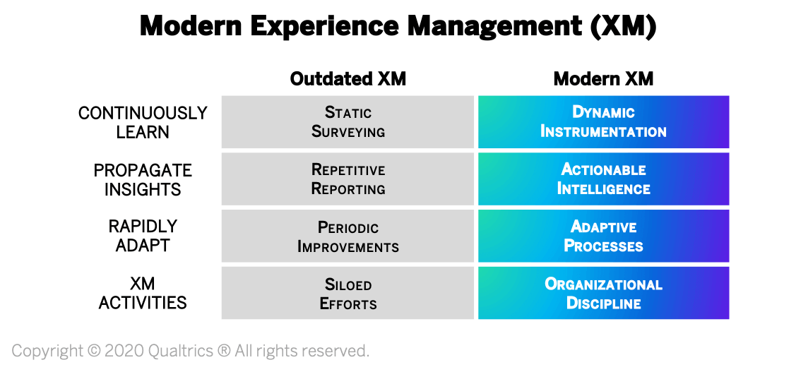 Modern experience management