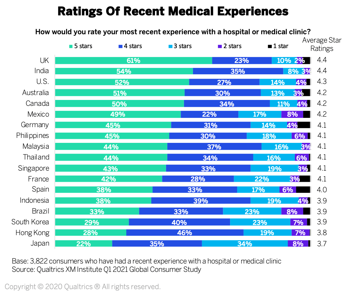 Medical Experiences Ratings