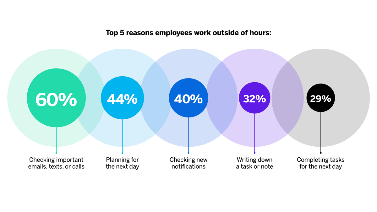Top 5 reasons employees work outside of hours