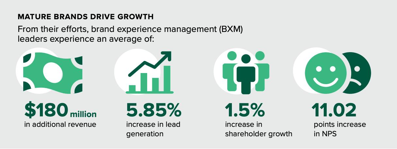 Mature brands drive growth