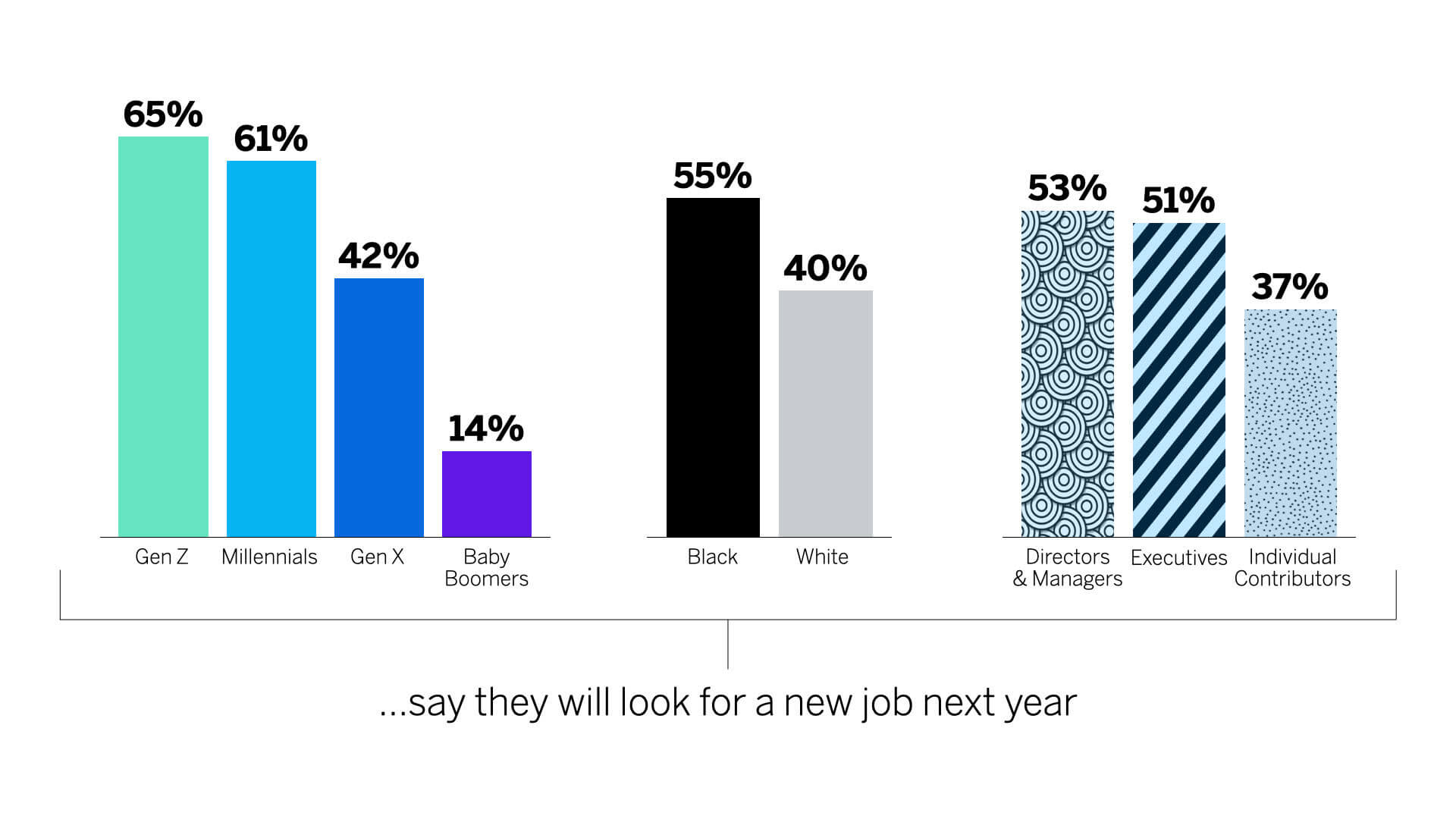 Percent of different people looking for new job in the next year
