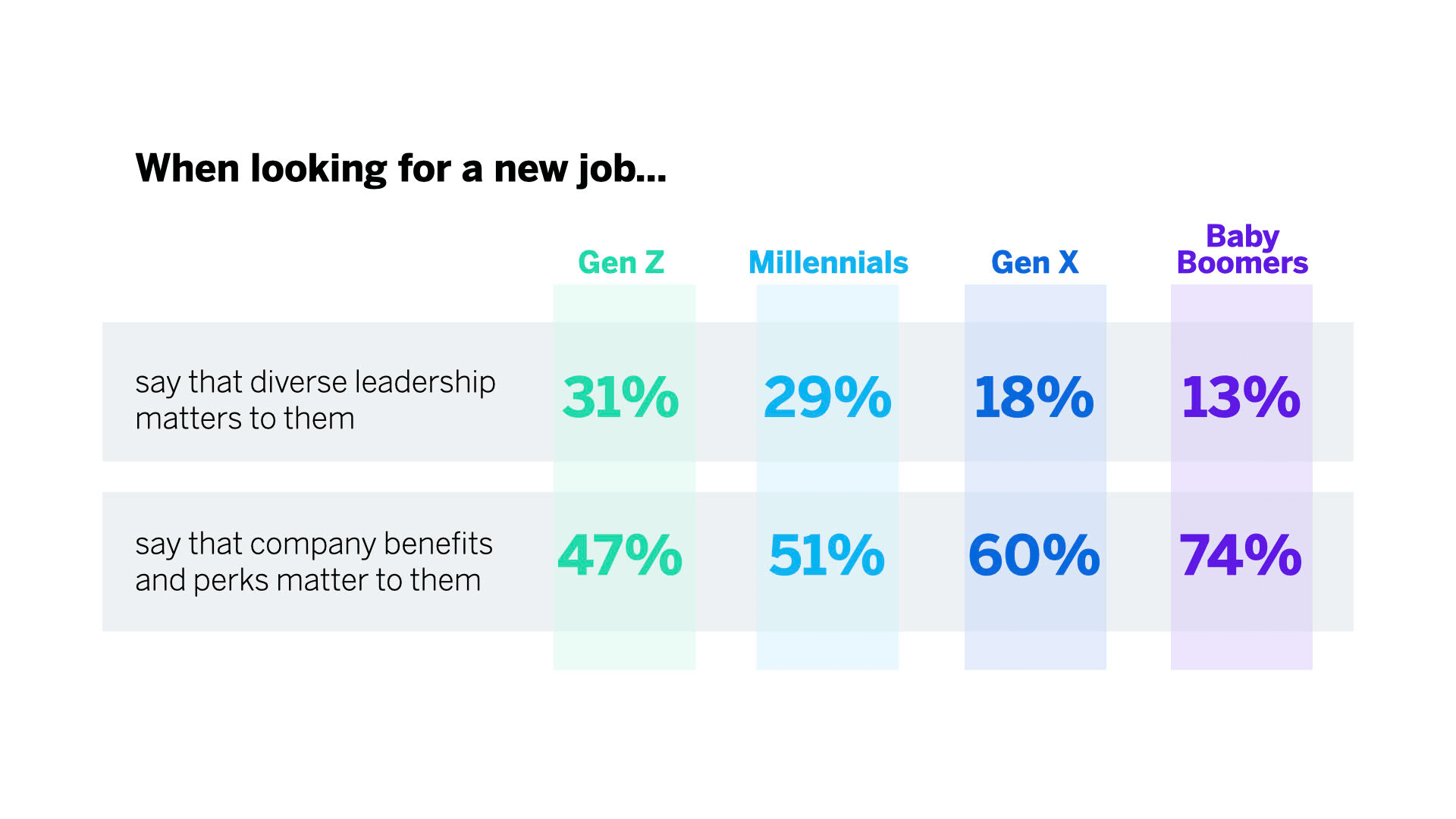 What different people say matters to them when looking for a new job.