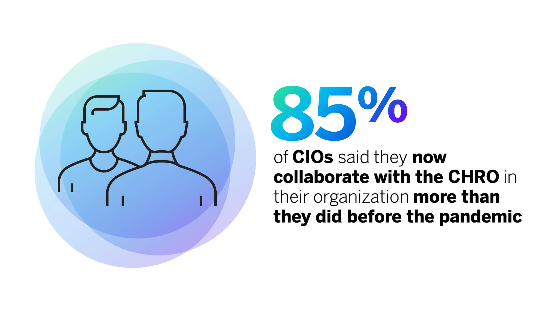 85% of CIOs said they now collaborate with the CHRO