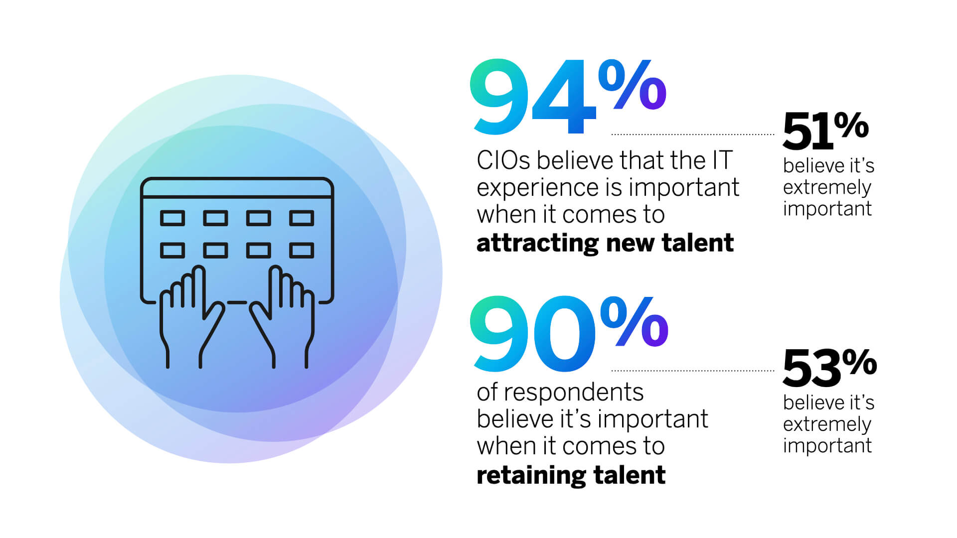 IT experience important to attracting new talent and retaining talent