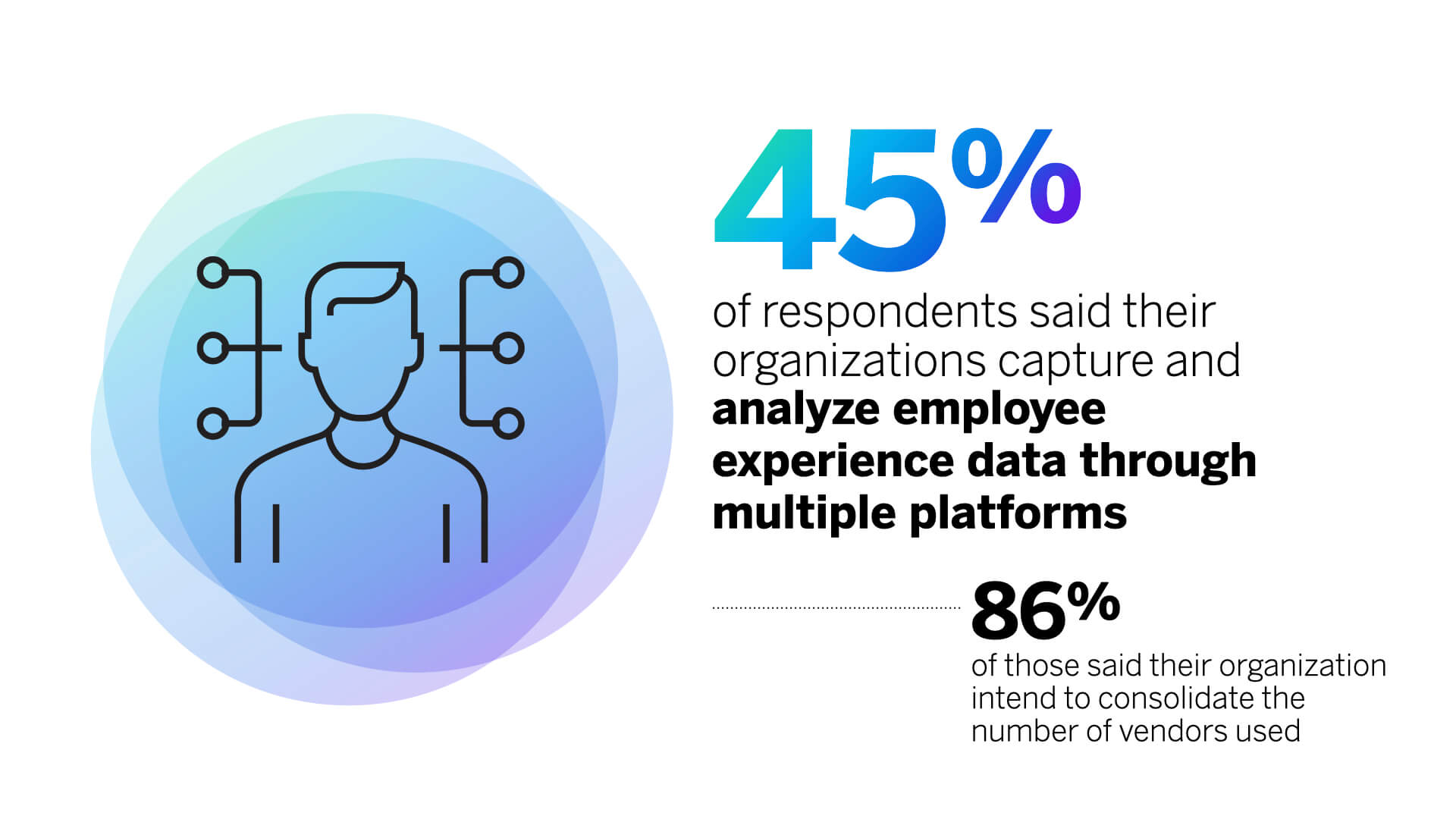 45% of respondents' organizations capture employee experience data through multiple platforms