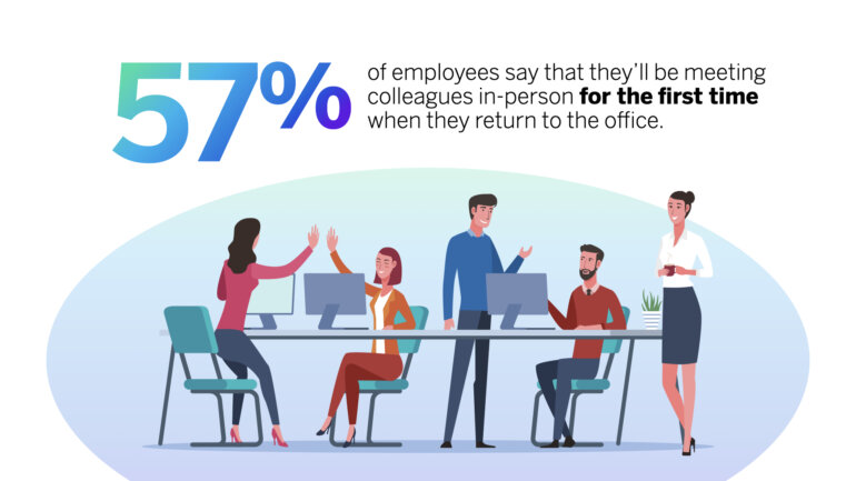 57% of employees meeting colleagues for the first time in person