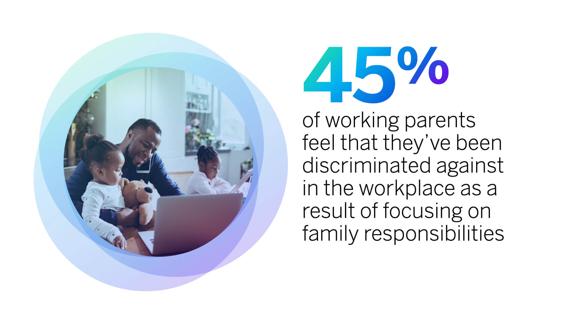 45% of working parents feel they've been discriminated against in the workplace.