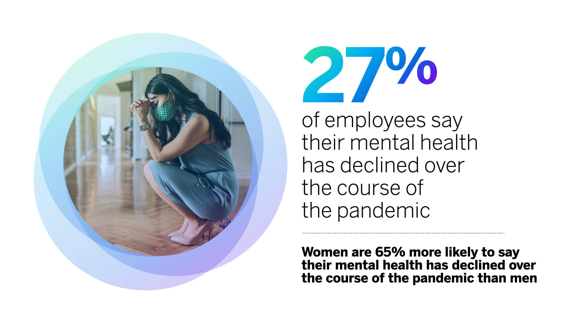 27% of employees say their mental health has declined over the course of the pandemic
