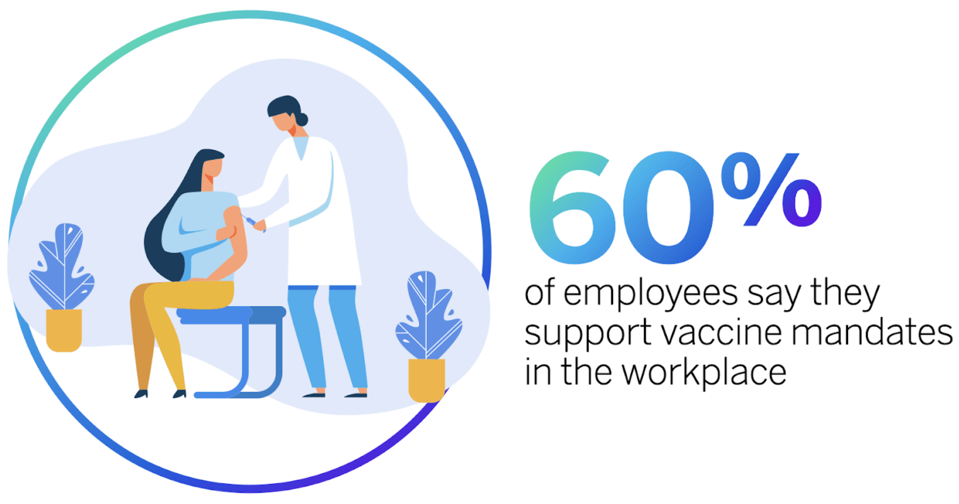 stat on employees with vaccine mandates