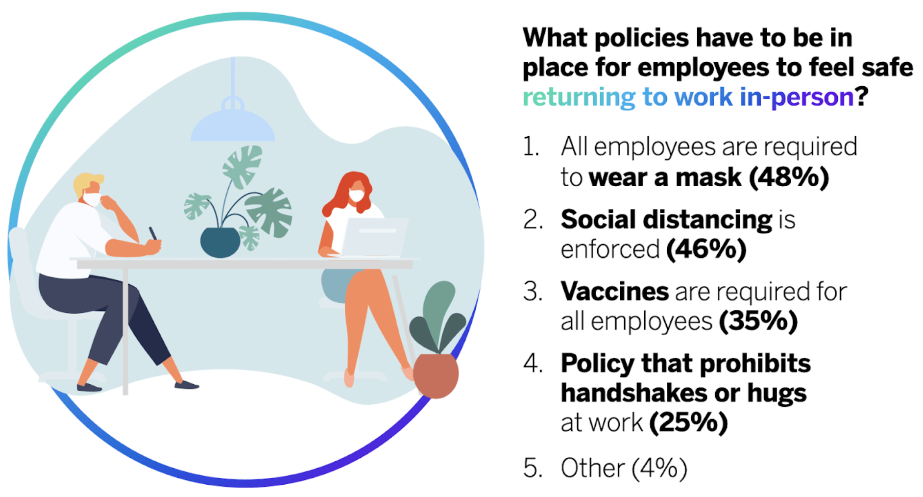 Diagram and stats of employees returning to work