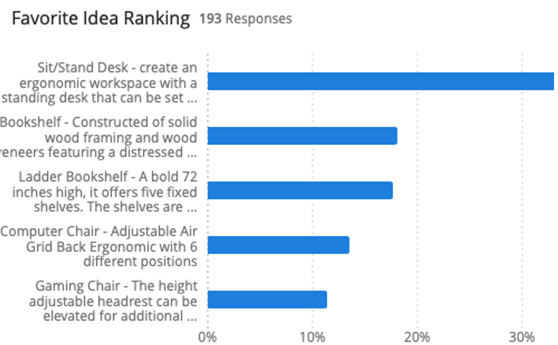 New XM Solutions - Idea Ranking