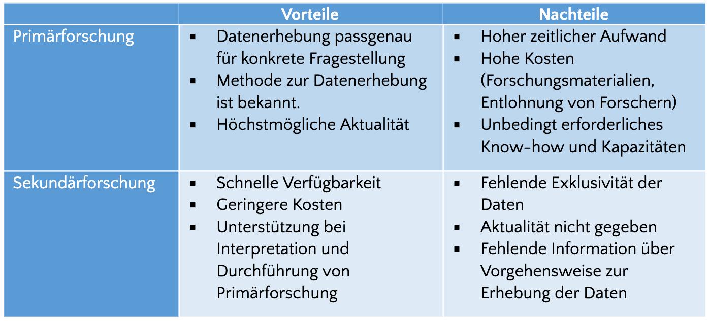 Primär- und Sekundärforschung