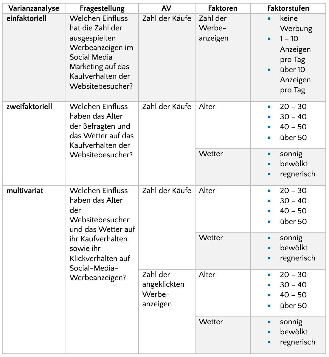 Fragestellungen und dabei entstehenden Variablen