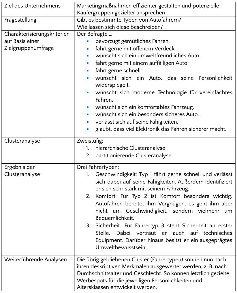 Clusteranalyse: Beispiele für die Anwendung
