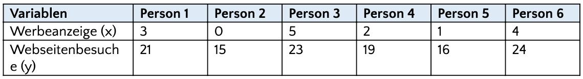 Beispiel für die Regressionsanalyse