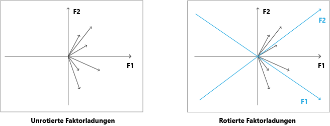 rotierte Faktorladung