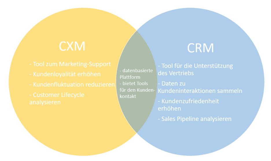 CRM and CXM Venn