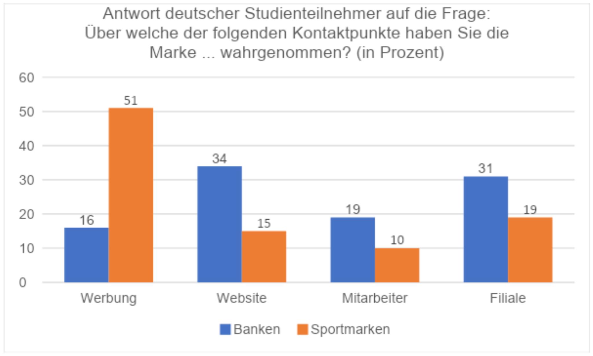 Antwort deutscher Studienteilnehmer auf die Frage
