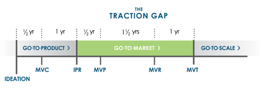 The traction gap