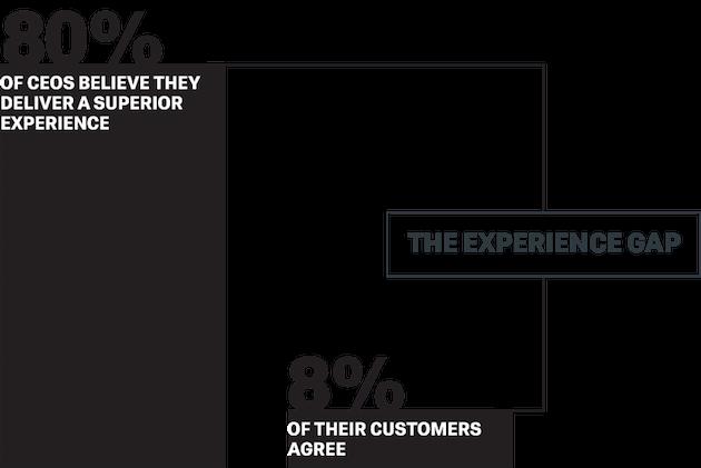 L'80% degli AD è convinto di offrire un'esperienza superiore, ma solo l'8% dei loro clienti concorda