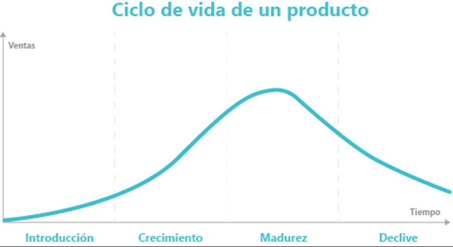 Ciclo de vida de producto