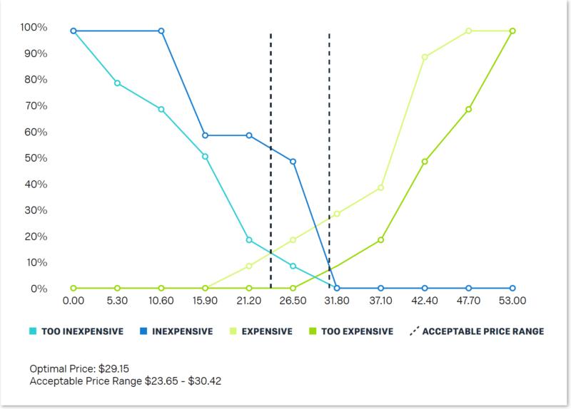 Van-Westendorp price sensitivity