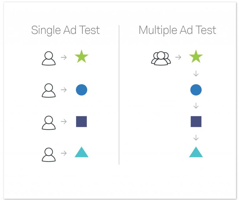 Single ad test vs multiple ad test