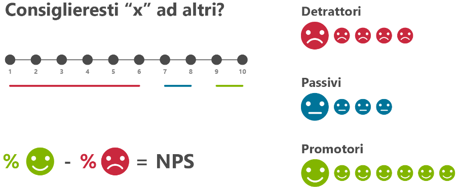 Net Promoter Score (NPS)