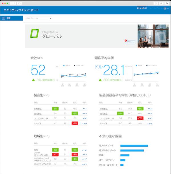 Qualtrics エグゼクティブNPSダッシュボードの画面イメージ