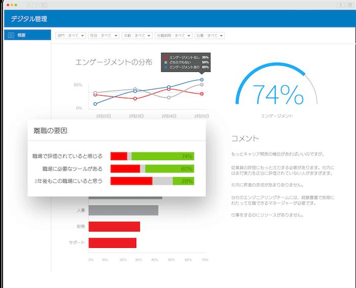 クアルトリクス 従業員エンゲージメントツールデモ画面イメージ