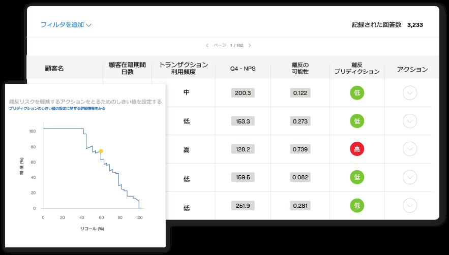 Qualtrics NPSデータを使用時の顧客の離反予測画面のイメージ
